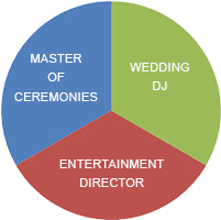 The 3 Roles of your wedding entertainment